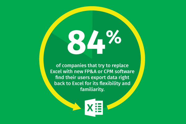 FP&A Defined: 84 percent still export to Excel