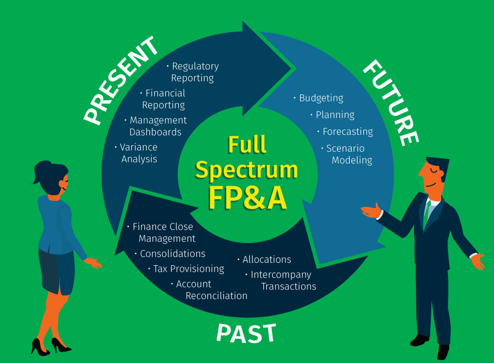 FP&A Best Practices: Full Spectrum FP&A