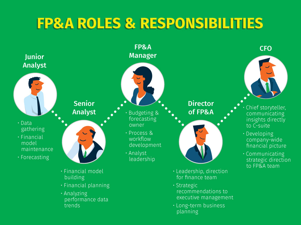 FP&A Best Practices: Roles and Responsibilities
