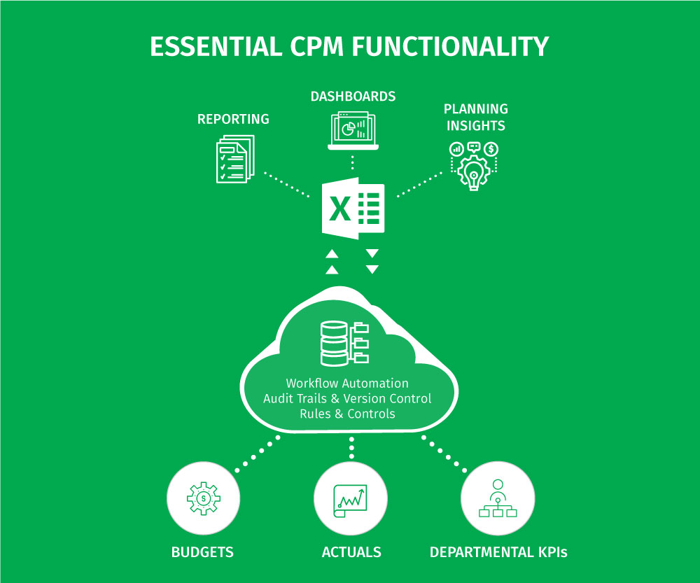 Comparing CPM Software - Essential CPM Functionality