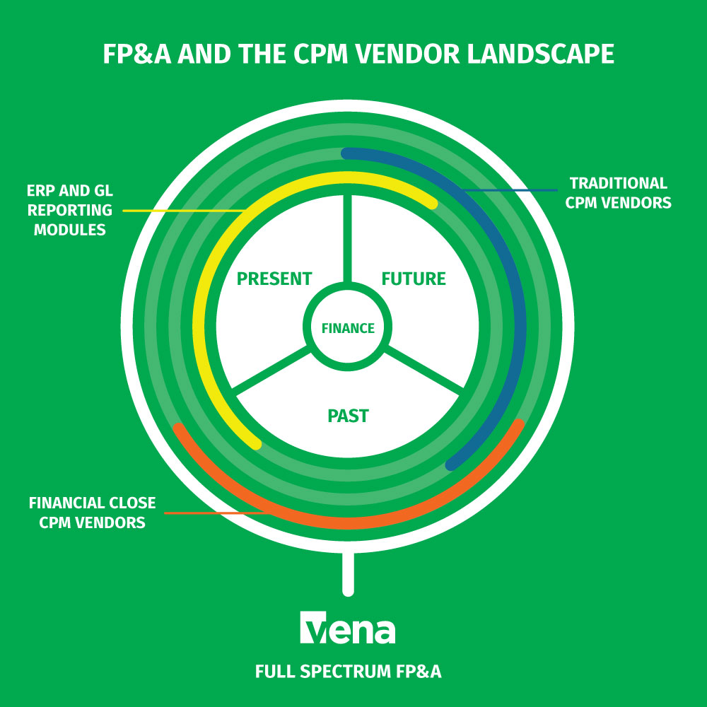 Comparing CPM Software - FP&A and the CPM Vendor Landscape