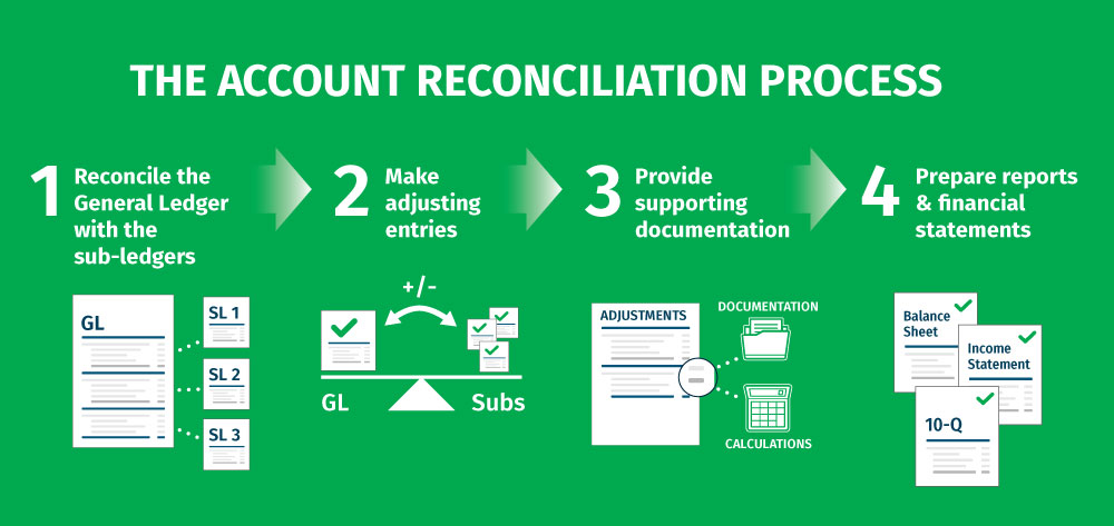 Understanding Account Reconciliation - The Account Rec Process