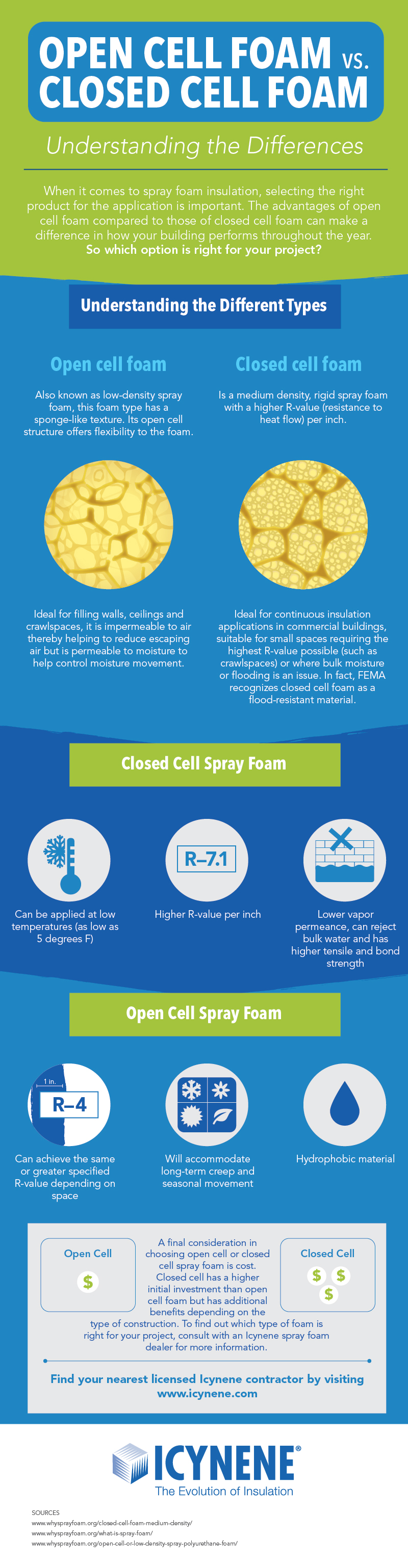 Open cell vs. closed cell spray foam - understand the differences