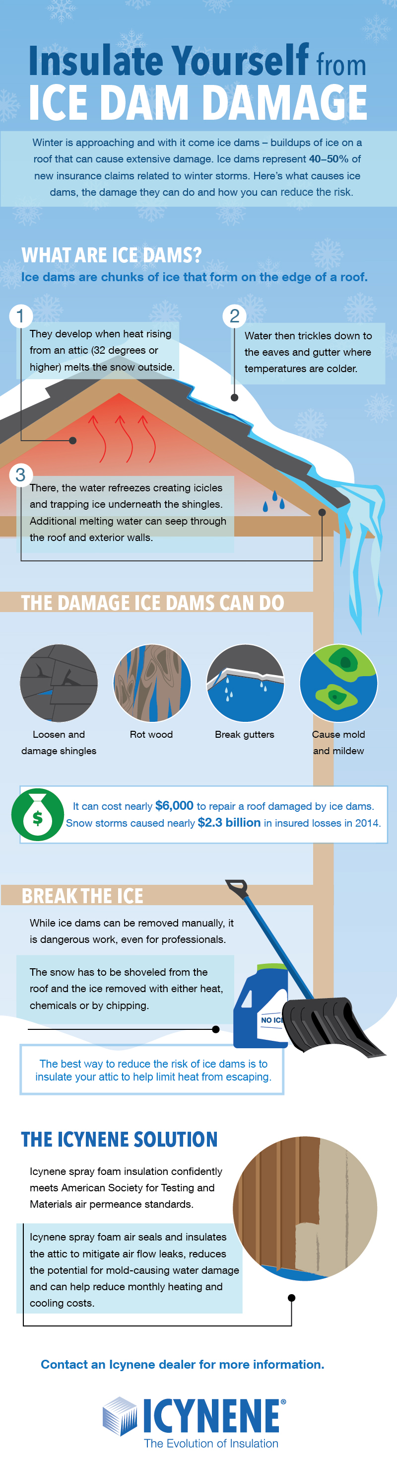 Insulate yourself from ice dams