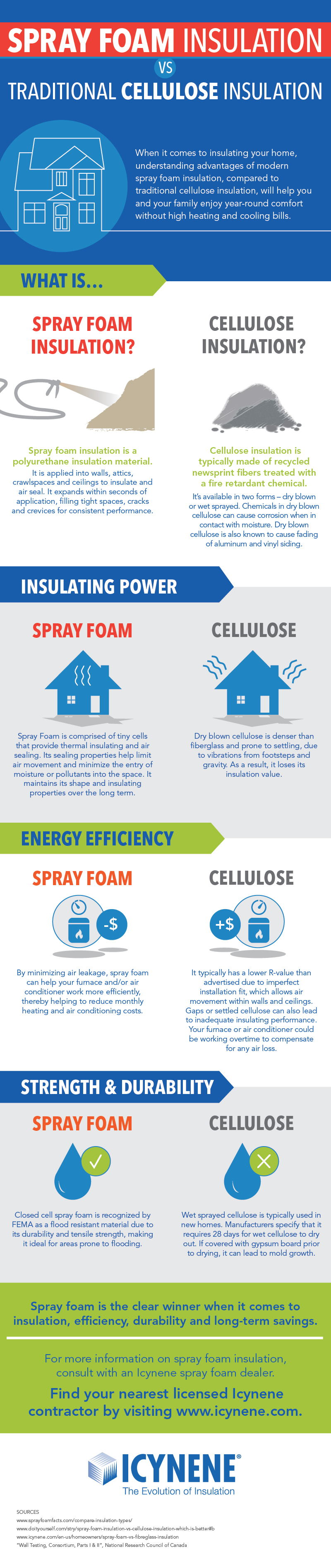 Spray foam insulation vs. cellulose insulation