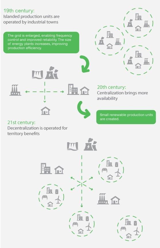 Aparición de nuevos ecosistemas energéticos