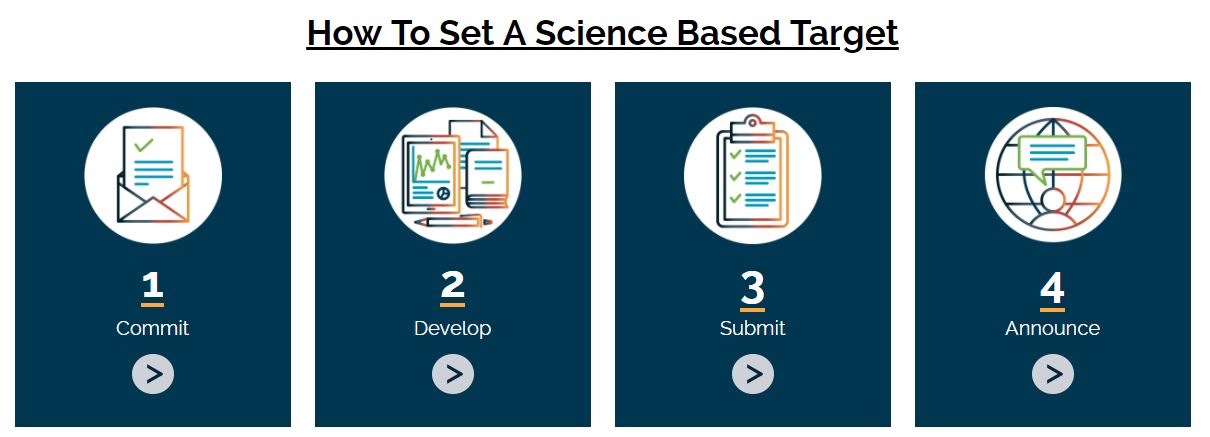 How to set a science-based target