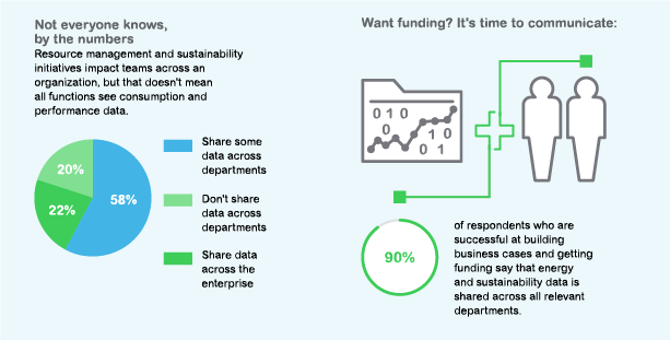 Data sharing is a barrier for many companies, but those who do share reap the benefits.