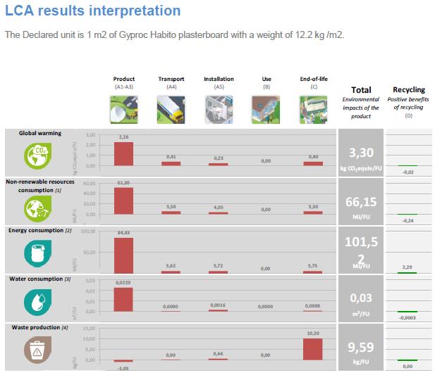 results interpretation pof an LCA for plasterboard