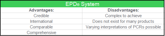 advantages and disadvantages of the EPD system