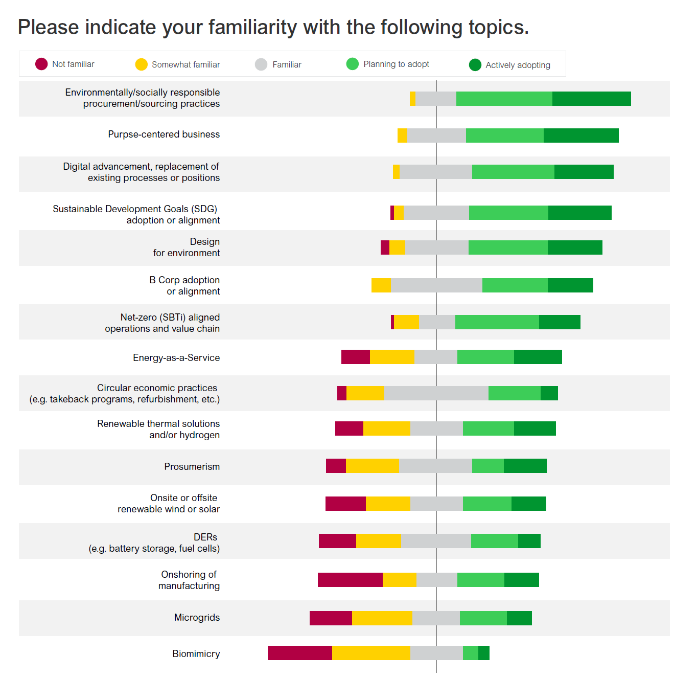 Respondent's familiarity with climate action topics and strategies
