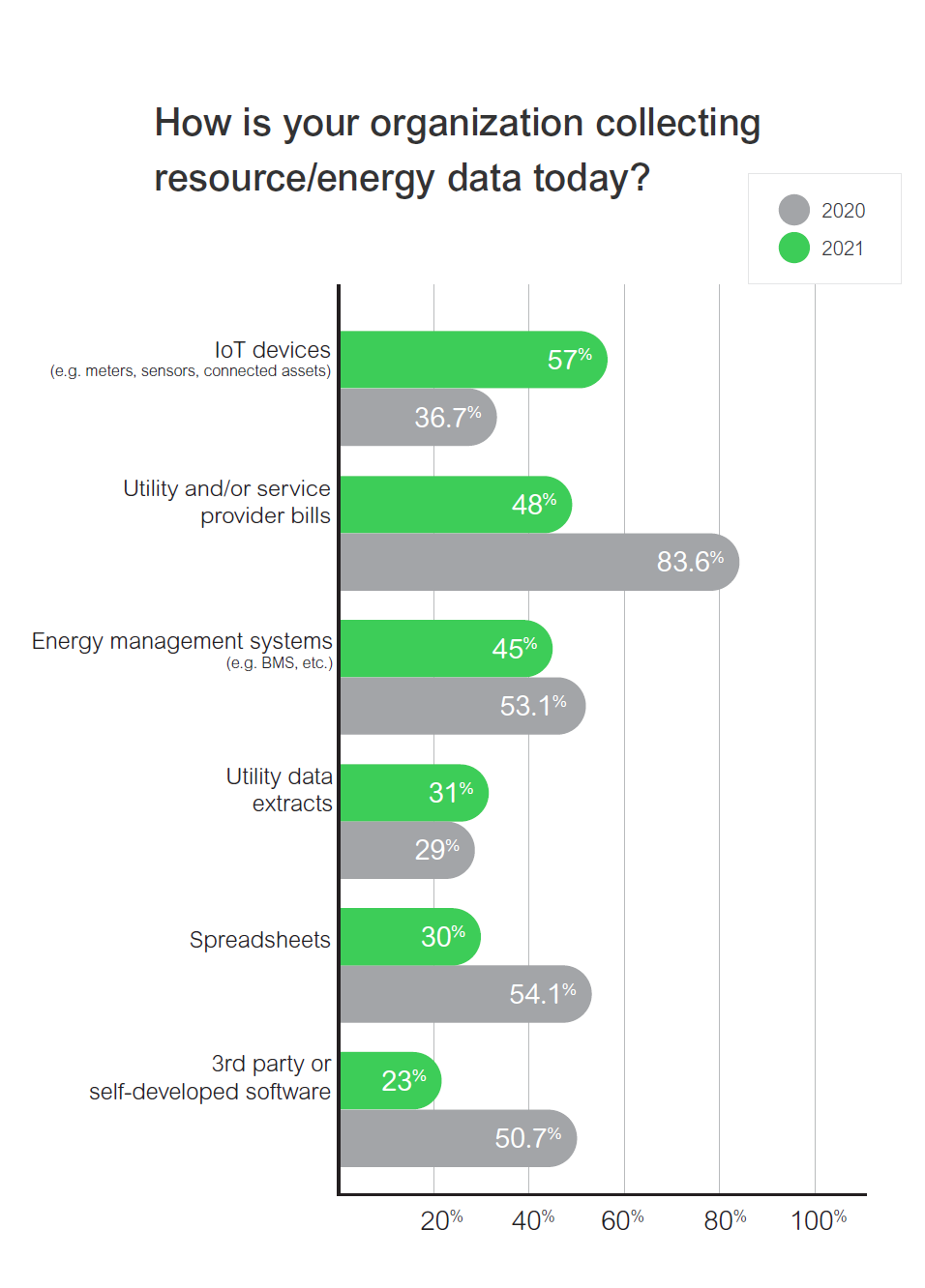 How organizations are collecting resource and energy data