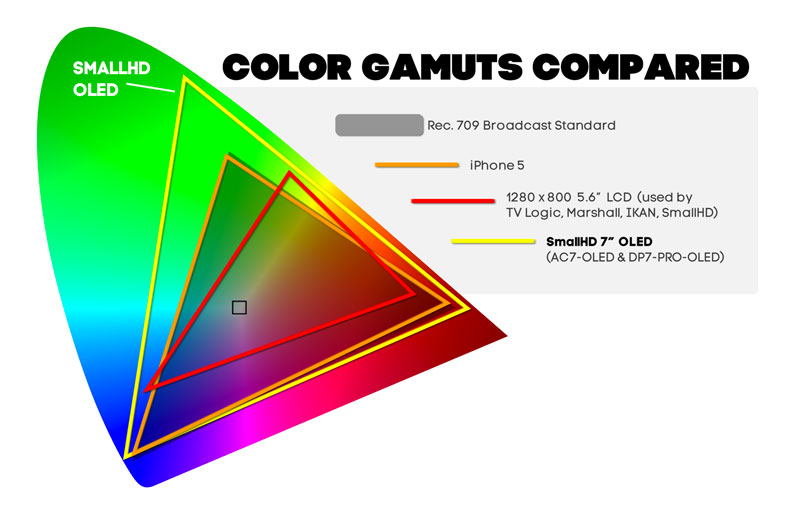 "Color Gamuts Compared-small HD 7"" OLED to iphone5 and LCD"