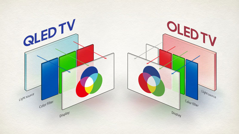 QLED TV vs OLED TV