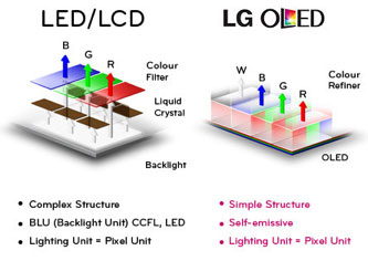 Technical Difference between OLEDs and LEDs