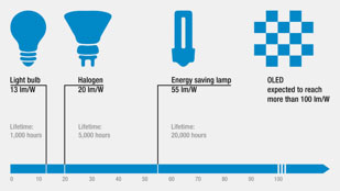Luminous efficacy shows the amount of light produced per watt of electricity