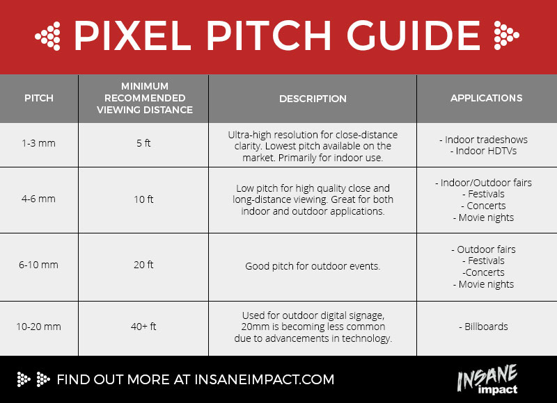 Understanding Pixel Pitch, Viewing Distance and Screen Resolution