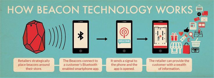 Improving Awareness With Beacon Technology