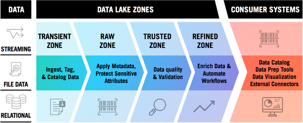 four zones of data architecture