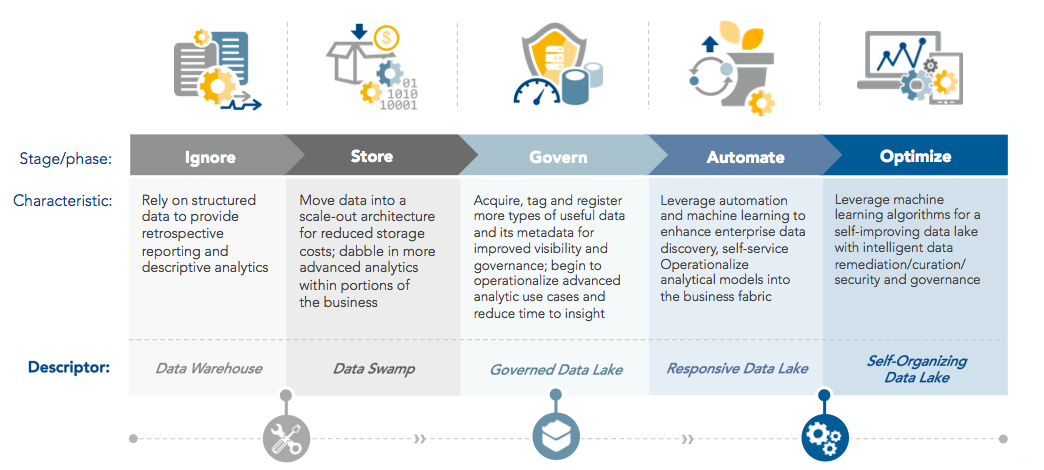 The 5 Stages Of Big Data Maturity Are