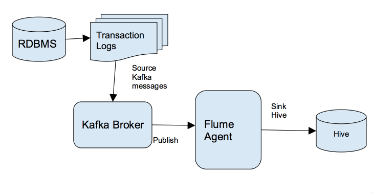 Kafka in action 7 steps to real time streaming from rdbms to hadoop the following diagram shows the overall solution architecture where transactions committed in rdbms are passed to the target hive tables using a combination altavistaventures Images