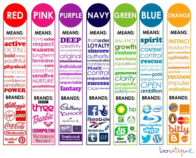 color meaning and branding chart