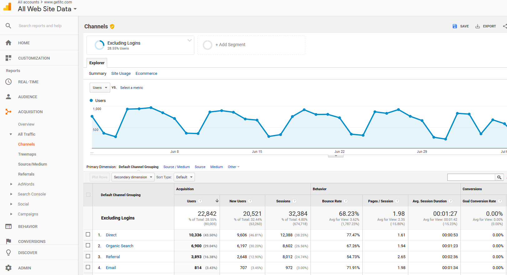 Google analytics traffic channels report