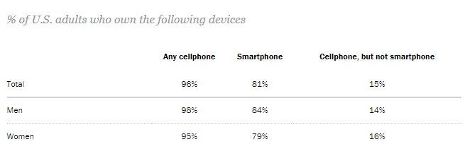 adults with mobile devices statistics