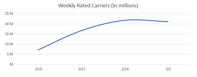 Weekly Rated Carriers