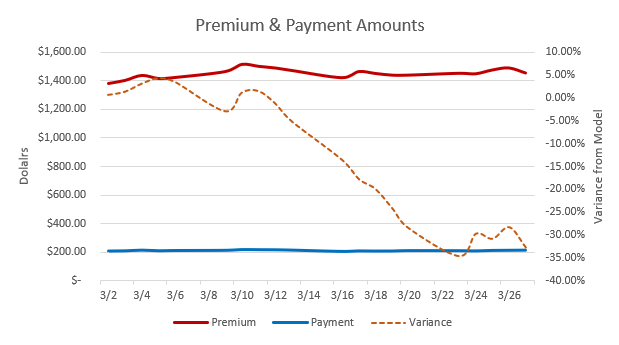 Premium and Payment amounts