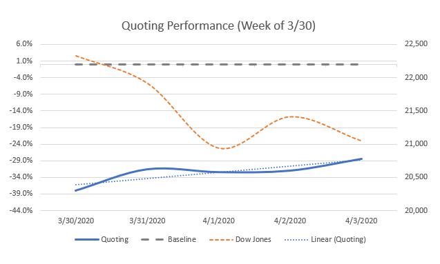 Quoting performance week of 3/30