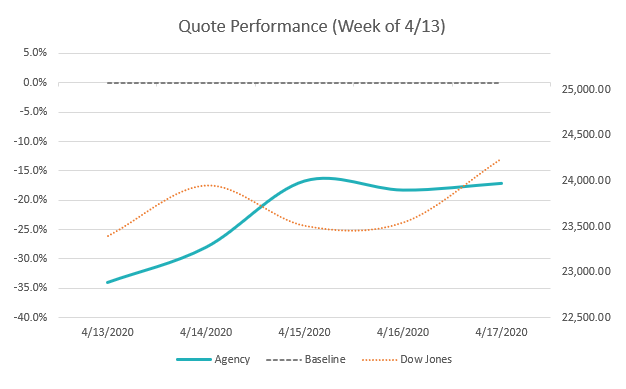 Quote Performance Chart Week of 4/13