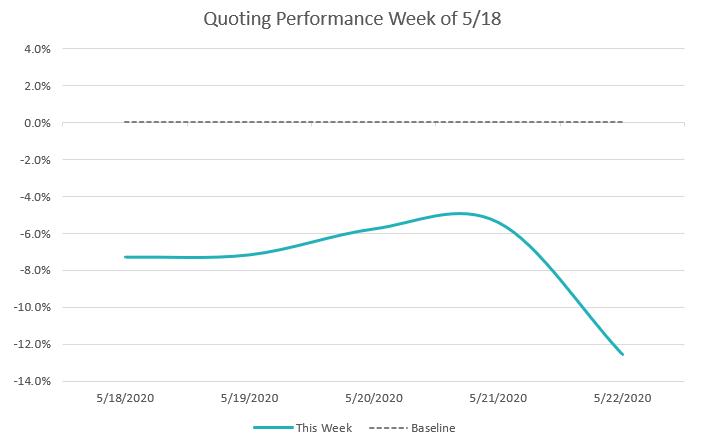 Quoting performance week of 5/18