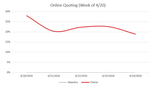 Online Quoting Week of 4 20