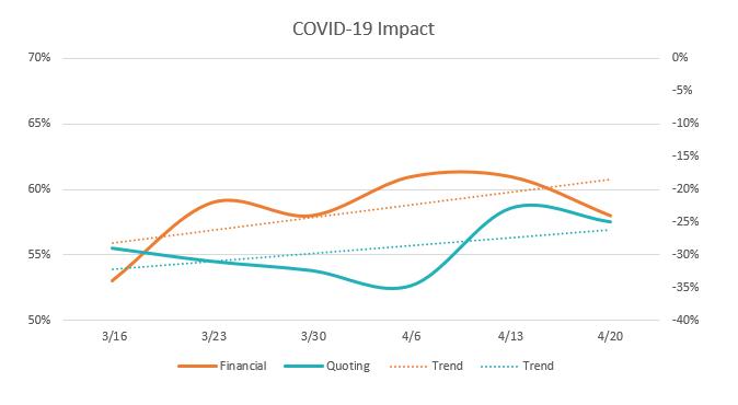 COVID-19 Impact chart