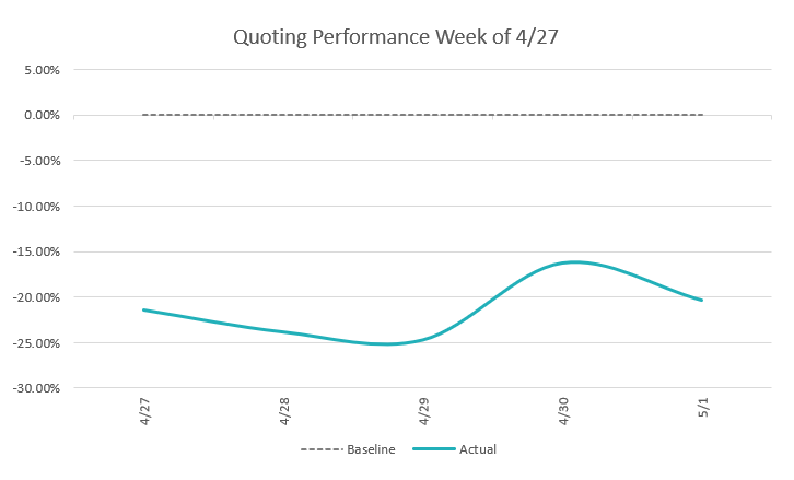 Quote Performance Week of 4/27