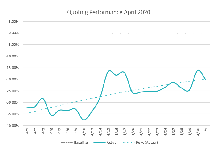 Quote Performance April 2020