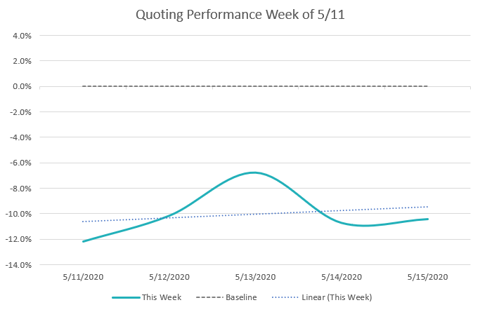 Quoting Performance Week of 5/11 Graph