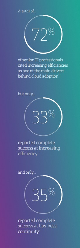 A total of 72% of senior IT pros cited increasing efficiencies as one of the main drivers behind cloud adoption but only 33% reported complete success at increasing efficiency