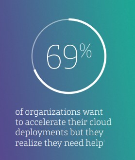 Stat: 69% of organizations want to accelerate their cloud deployments but they realize they need help