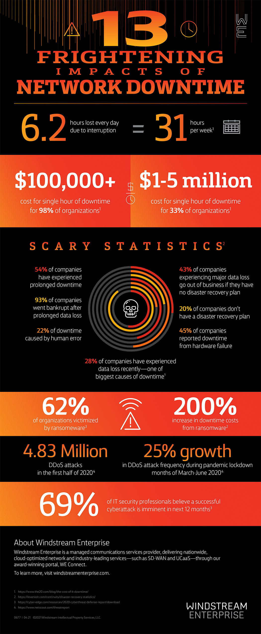 13 Frightening Impacts of Network Downtime Infographic