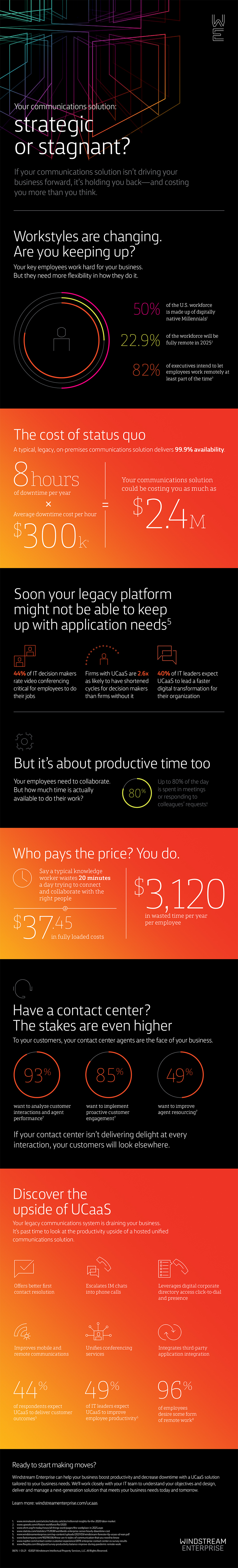 Image of Infographic: Is your communications solution strategic or stagnant?