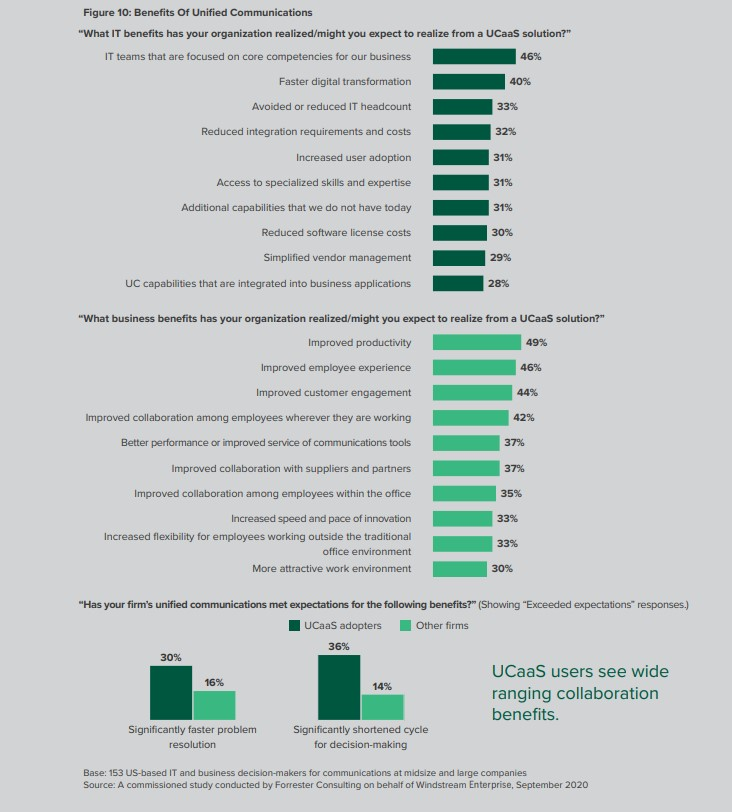 Benefits of UCaaS Forrester Stats