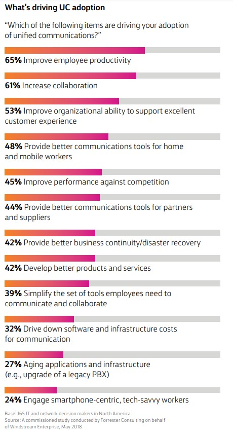 What's driving UC adoption stats