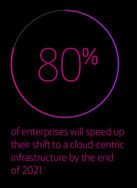 80% of enterprises will speed up their shift to a cloud-centric infrastructure by the end of 2021.