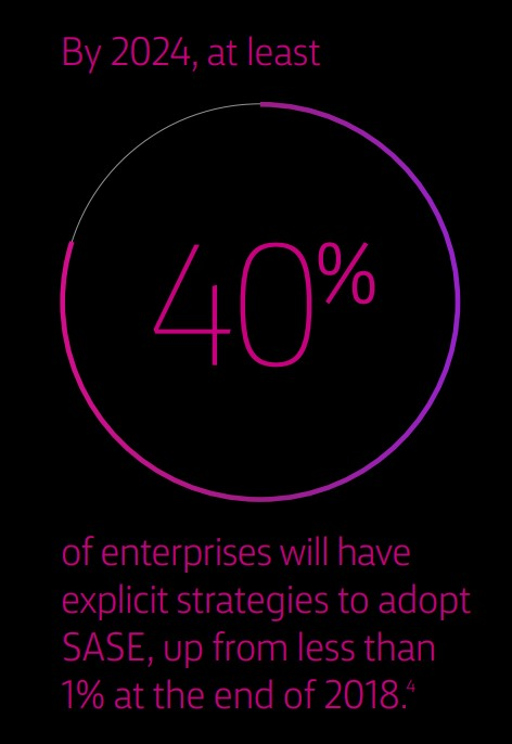 By 2024, at least 40% of enterprises will have explicit strategies to adopt SASE, up from less than 1% at the end of 2018.