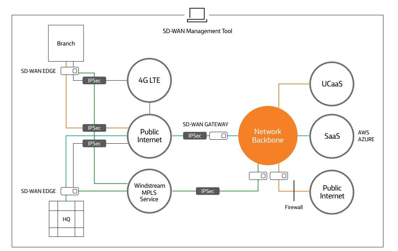 Sample SD-WAN Network