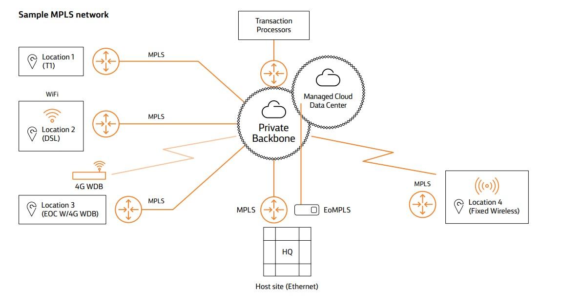 Sample MPLS network