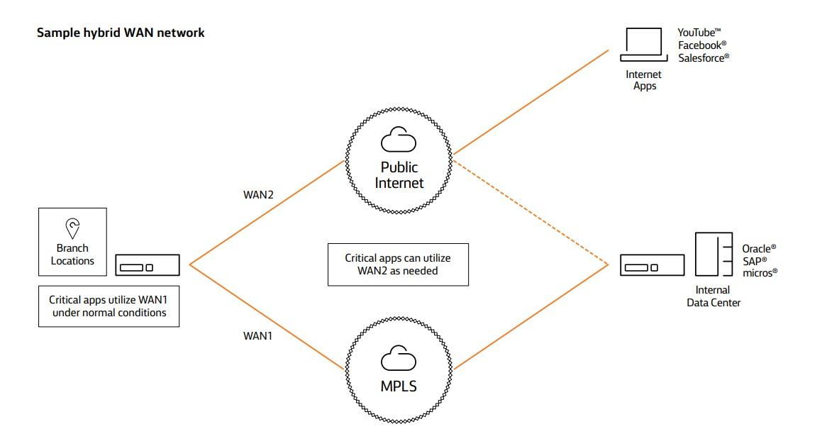 Sample hybrid WAN network