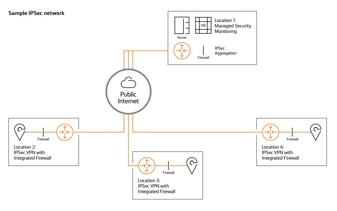 Sample IPSec network